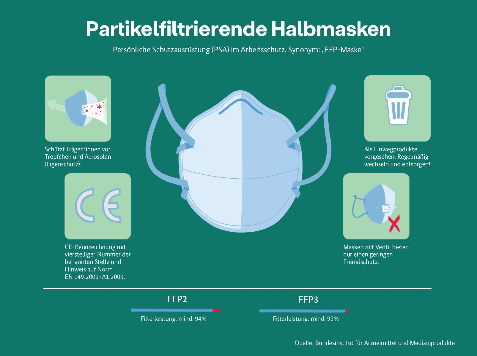 BIAM Partikelfilternde Halbmaske FFP2