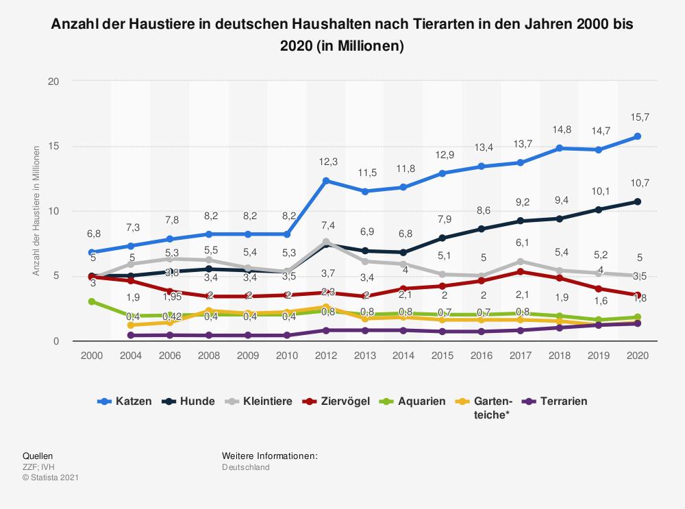Beliebte Haustiere in Deutschland